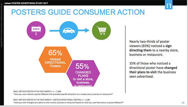 Nielsen-Poster-Advertising-Study
