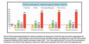 Nielson-Online-Activation-Survey-March
